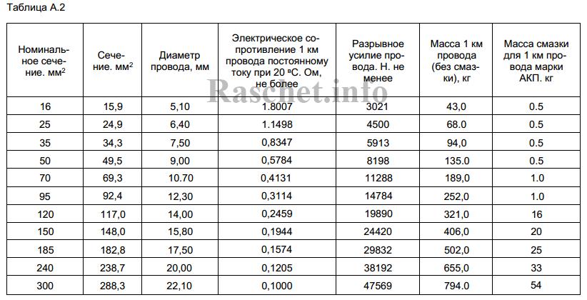 ГОСТ 839 таблица А.2 - Расчетные параметры алюминиевых проводов