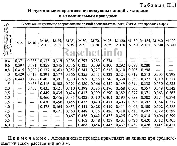 РД 153-34.0-20.527-98 таблица П11 - Индуктивные сопротивления воздушных линий