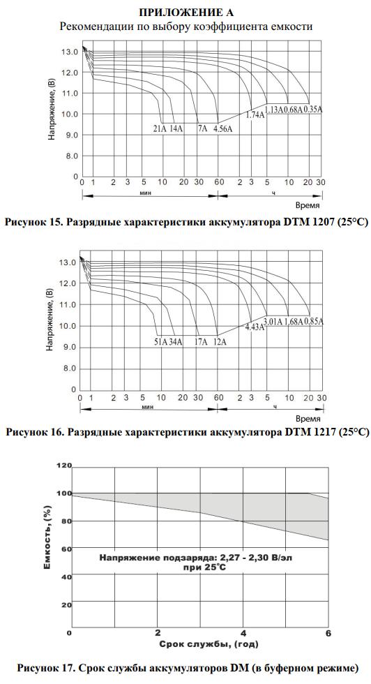Приложение А - Рекомендации по выбору коэффициента емкости