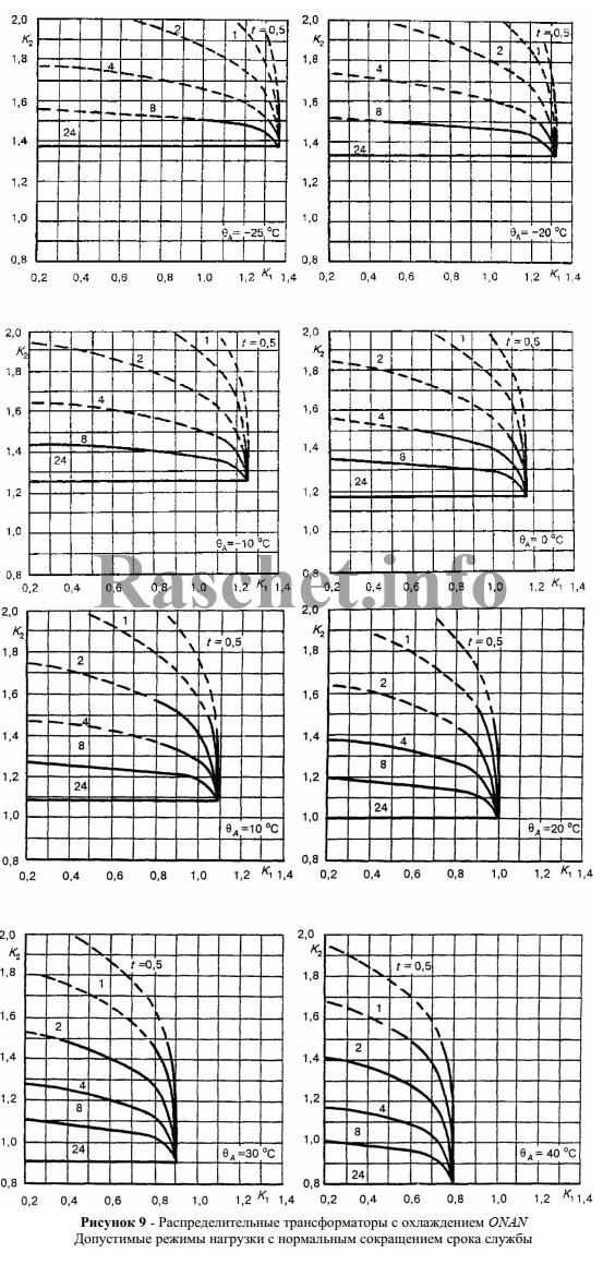 При указанных значениях K1 и K2 и температуре окружающей среды